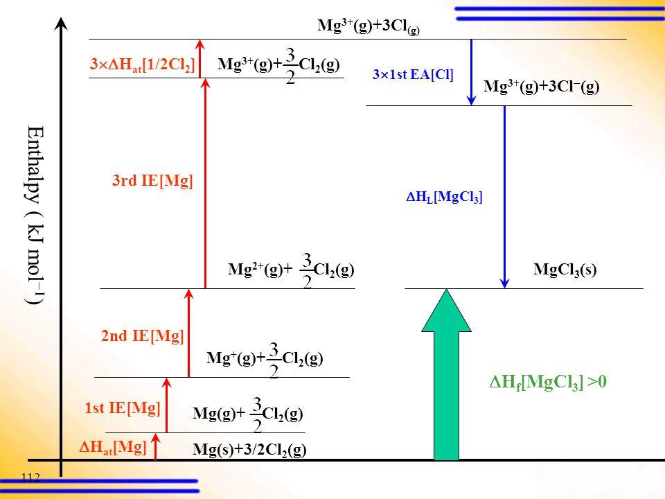 Enthalpy ( kJ mol) Hf[MgCl3] >0 Mg3+(g)+3Cl(g) 3Hat[1/2Cl2]